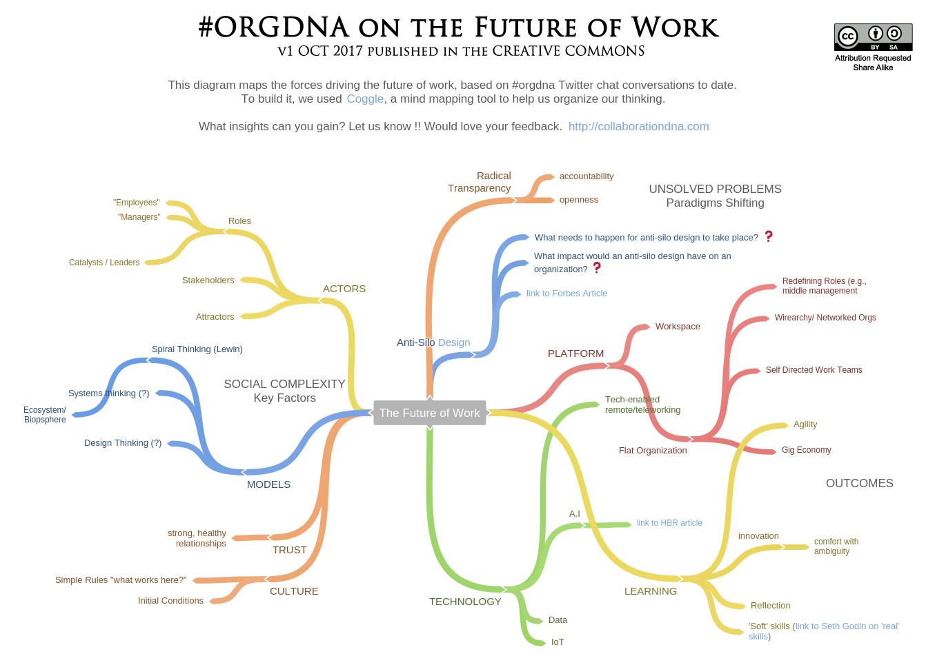 ORGDNA_FutureOfWork-v1-OCT2017