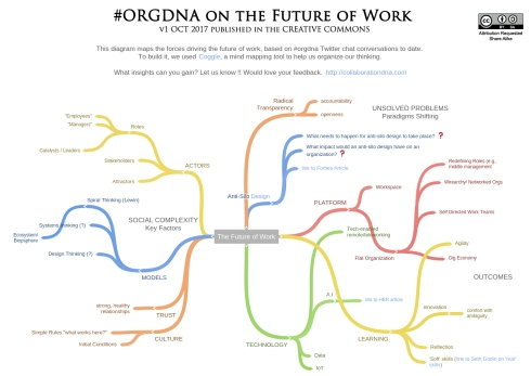 ORGDNA_FutureOfWork-v1-OCT2017
