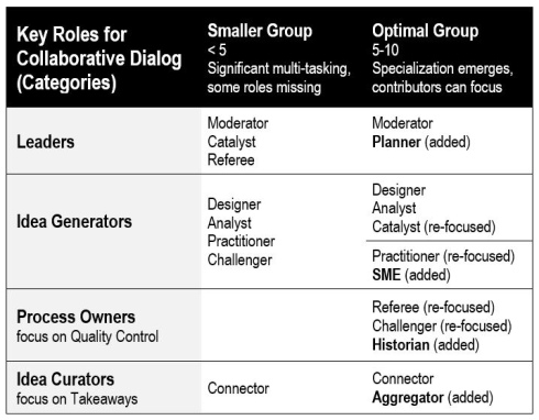 Key Roles for Collaborative Dialog