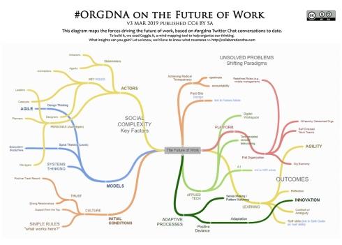 ORGDNA_FutureOfWork-v3a-MAR2019